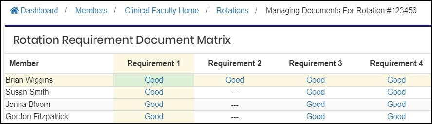 "Image shows the ""Rotation Requirement Document Matrix"" table. This shows member names, list the requirements, and displays the status of each requirement."